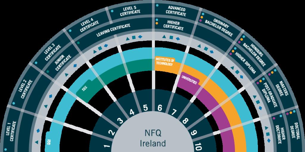 NFQ Diagram